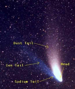 astronomy sight comet diagram  diagram for comet #7